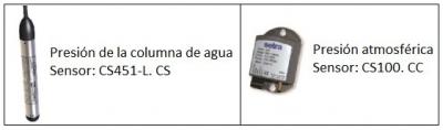 Sensores de EMF